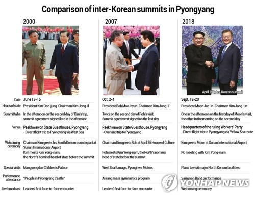 Comparison of inter-Korean summits in Pyongyang