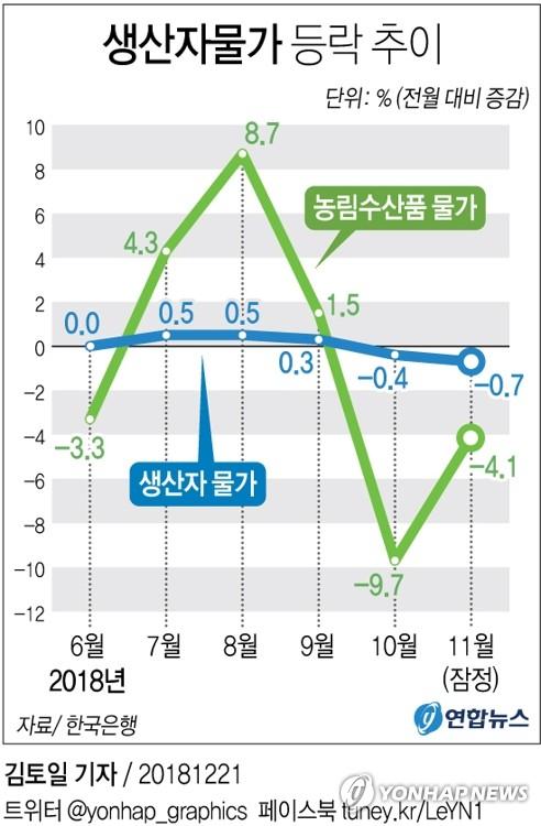 [그래픽] 생산자물가, 3년1개월 만에 최대폭↓