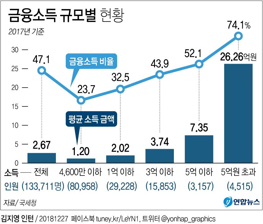 [그래픽] 금융소득 5억원 초과 자산가 4천500명