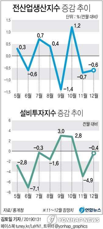 [그래픽] 작년 12월 산업생산 0.6%↓