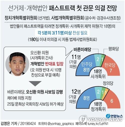 [그래픽] 선거제·개혁법안 패스트트랙 첫 관문 의결 전망