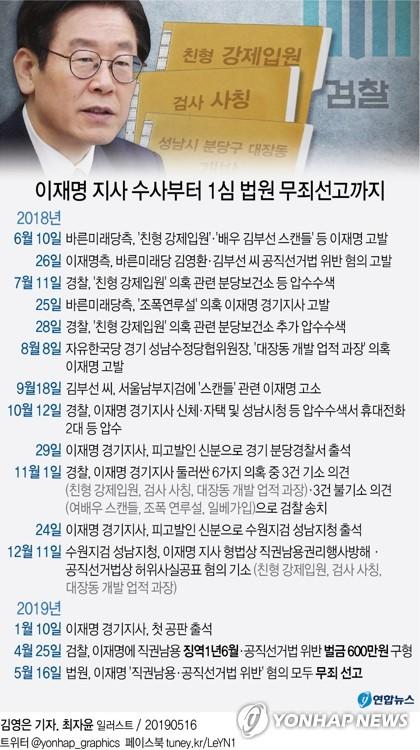 이재명 1심서 '직권남용·선거법위반' 모두 무죄…일단 명예회복(종합) - 3