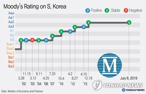 Moody's Rating on S.Korea