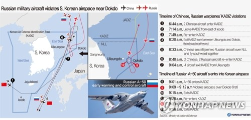 Russian military aircraft violates S. Korean airspace near Dokdo