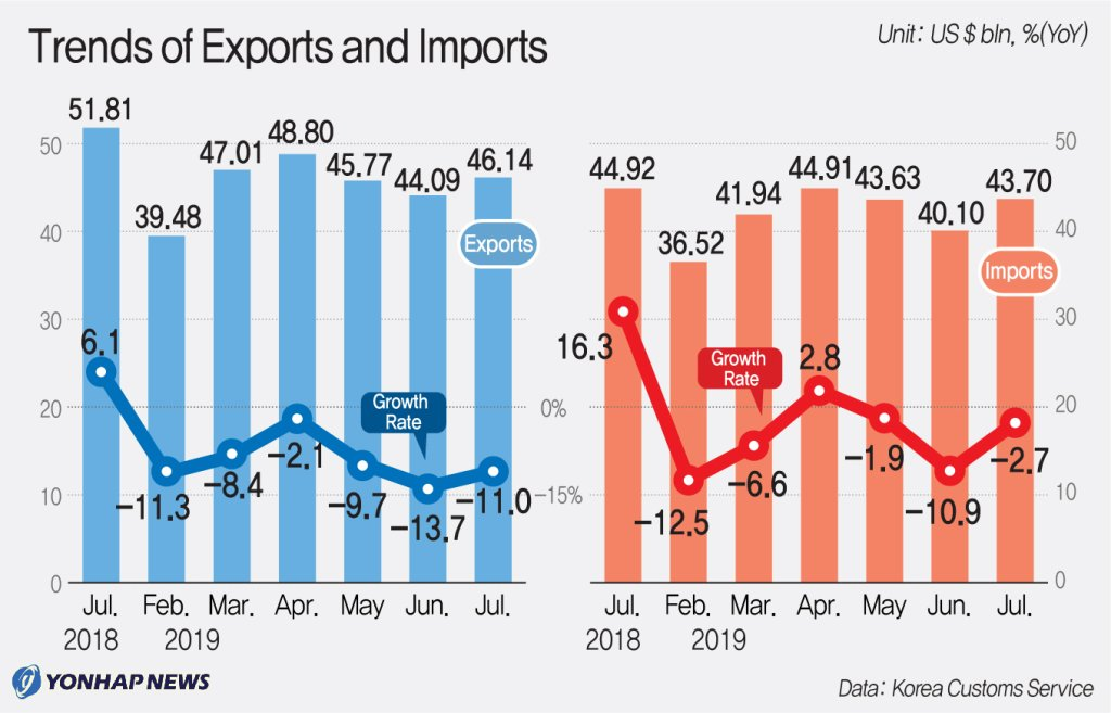 Trends of Exports and Imports