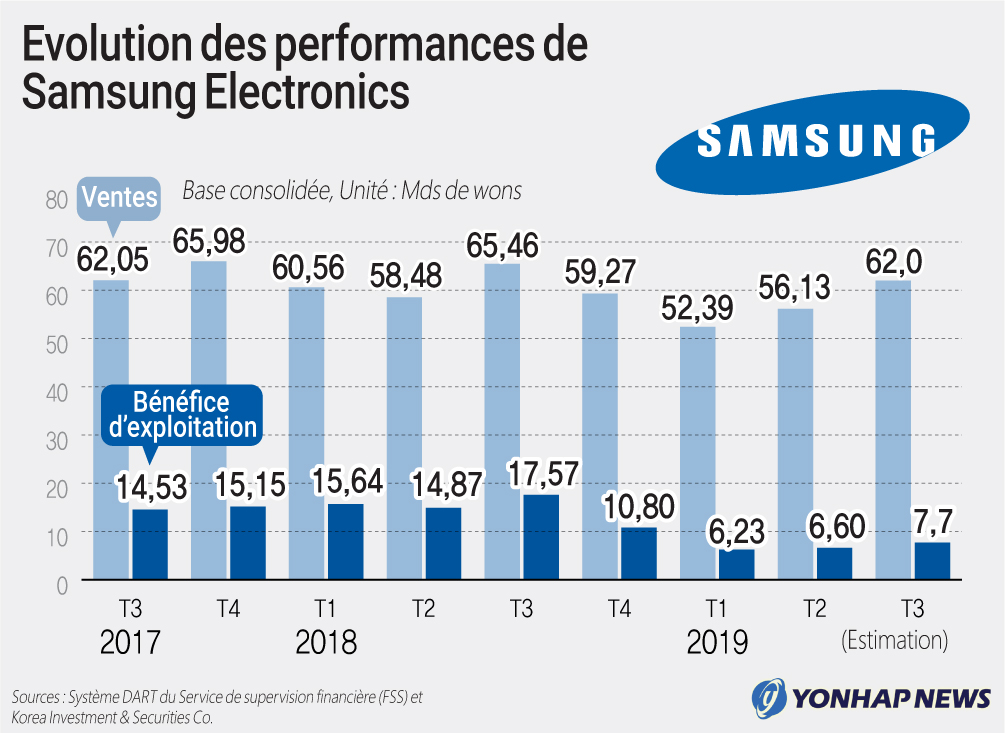 Evolution des performances de Samsung Electronics