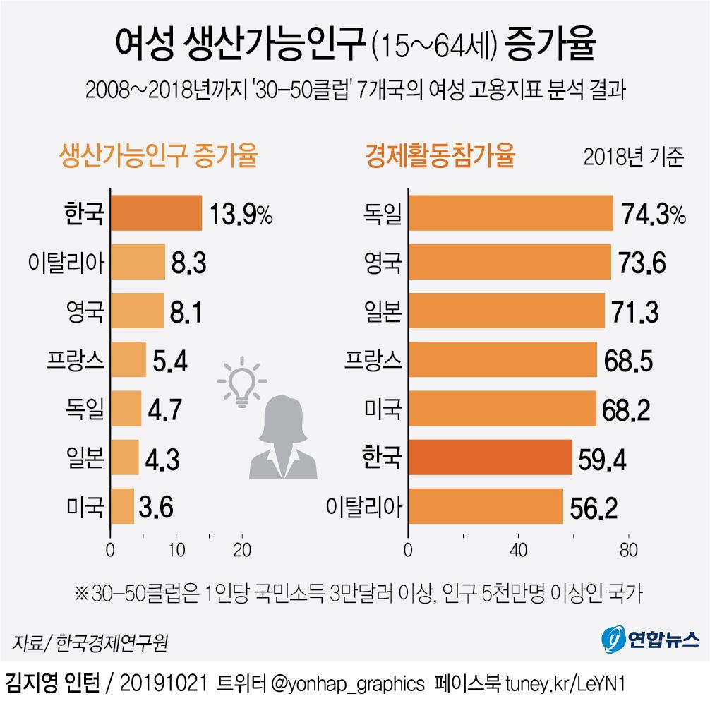 韓 여성 취업자 증가율 30-50클럽 1위…35∼44세 고용률은 최저 - 2