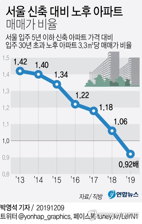 """""""서울서 '재개발 기대' 30년된 아파트보다 새 아파트 더 비싸져""""(종합) - 2"""