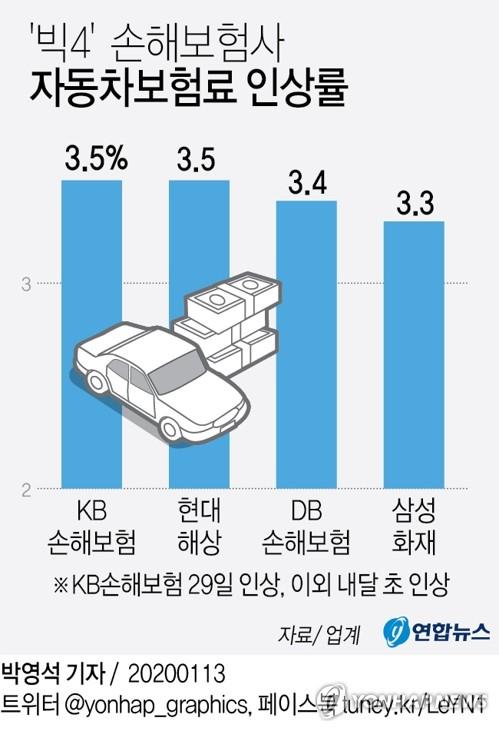 [그래픽] '빅4' 손해보험사 자동차보험료 인상률
