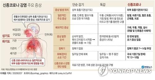 [그래픽] 신종코로나 감염 주요 증상