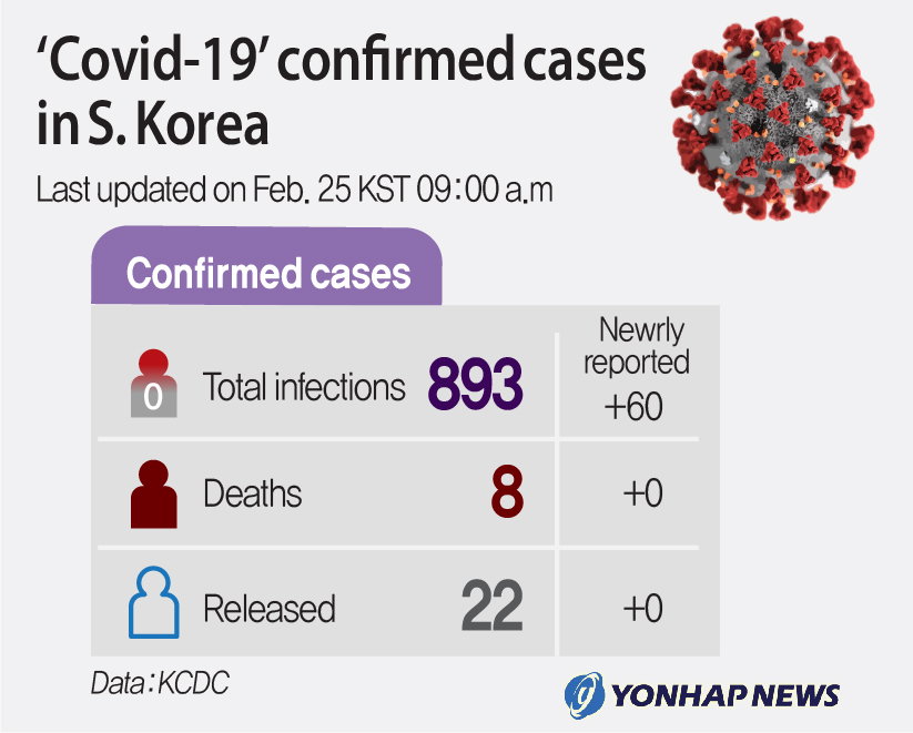 (LEAD) 'Covid-19' confirmed cases in S. Korea