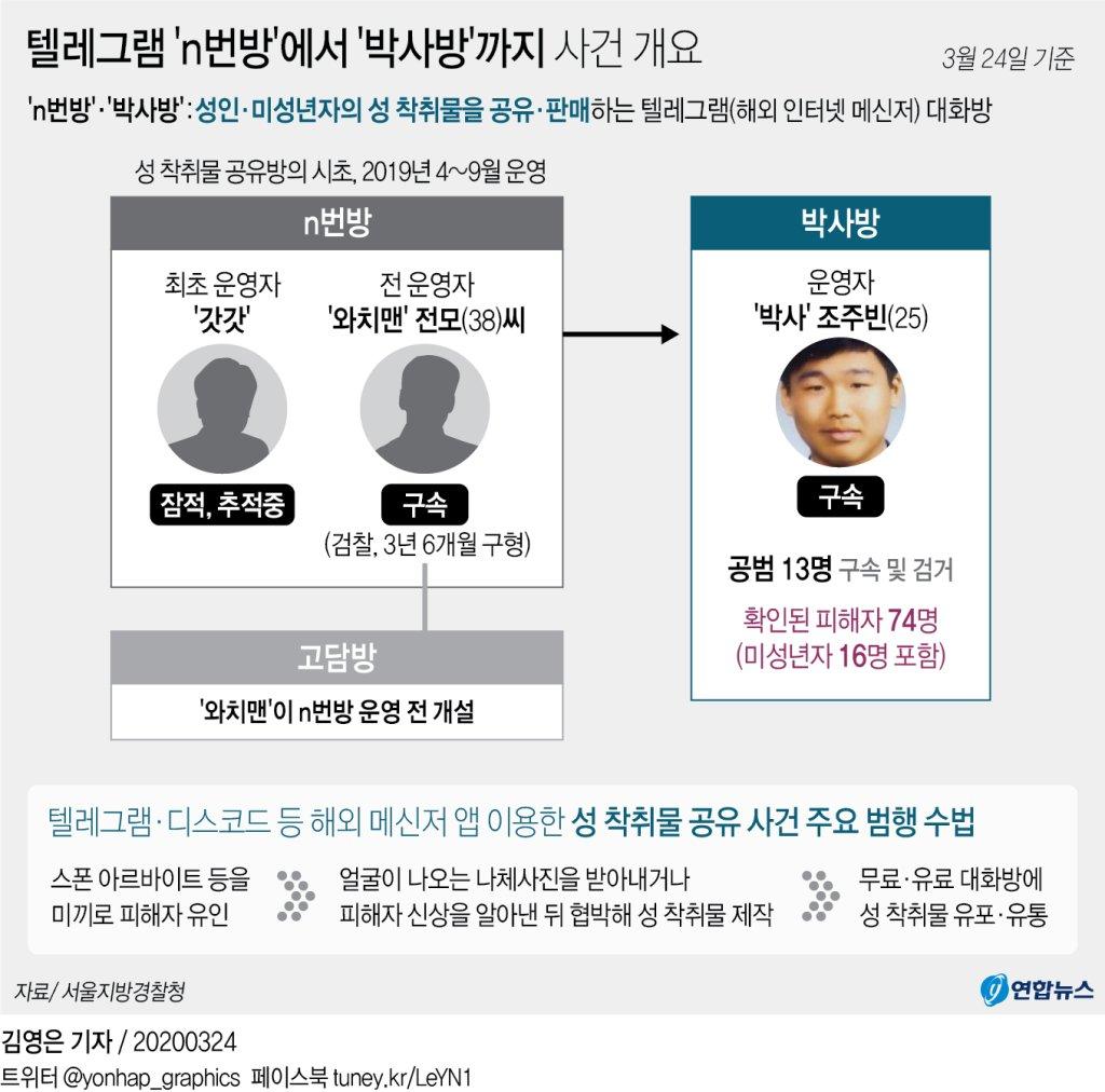 박사방 국민일보