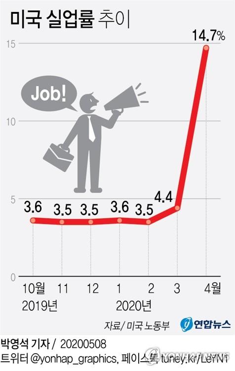 [그래픽] 미국 실업률 추이 [연합뉴스]