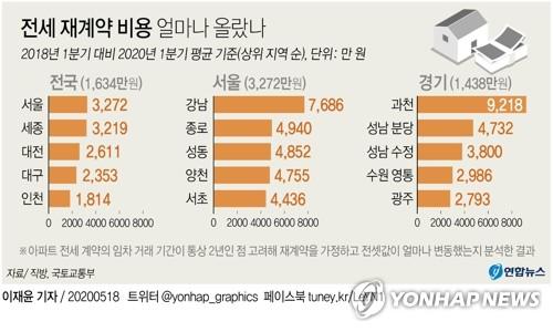 [그래픽] 전세 재계약 비용 얼마나 올랐나 | 연합뉴스