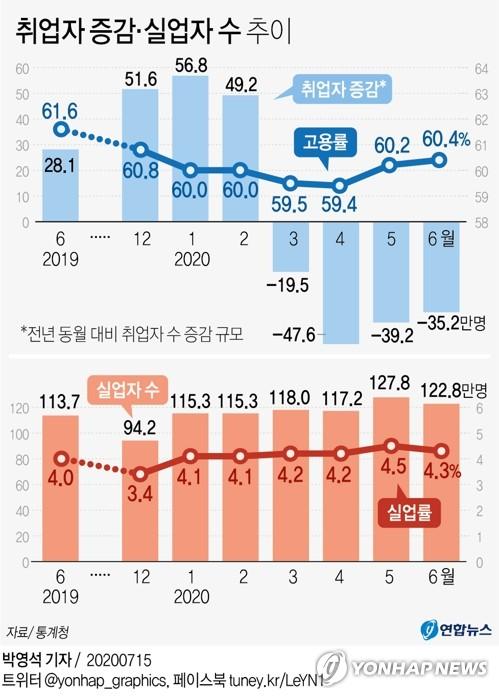 [그래픽] 취업자 증감·실업자 수 추이
