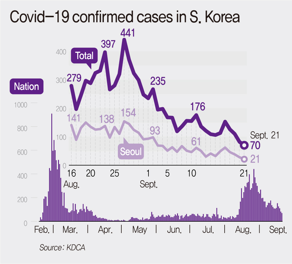Covid-19 confirmed cases in S. Korea