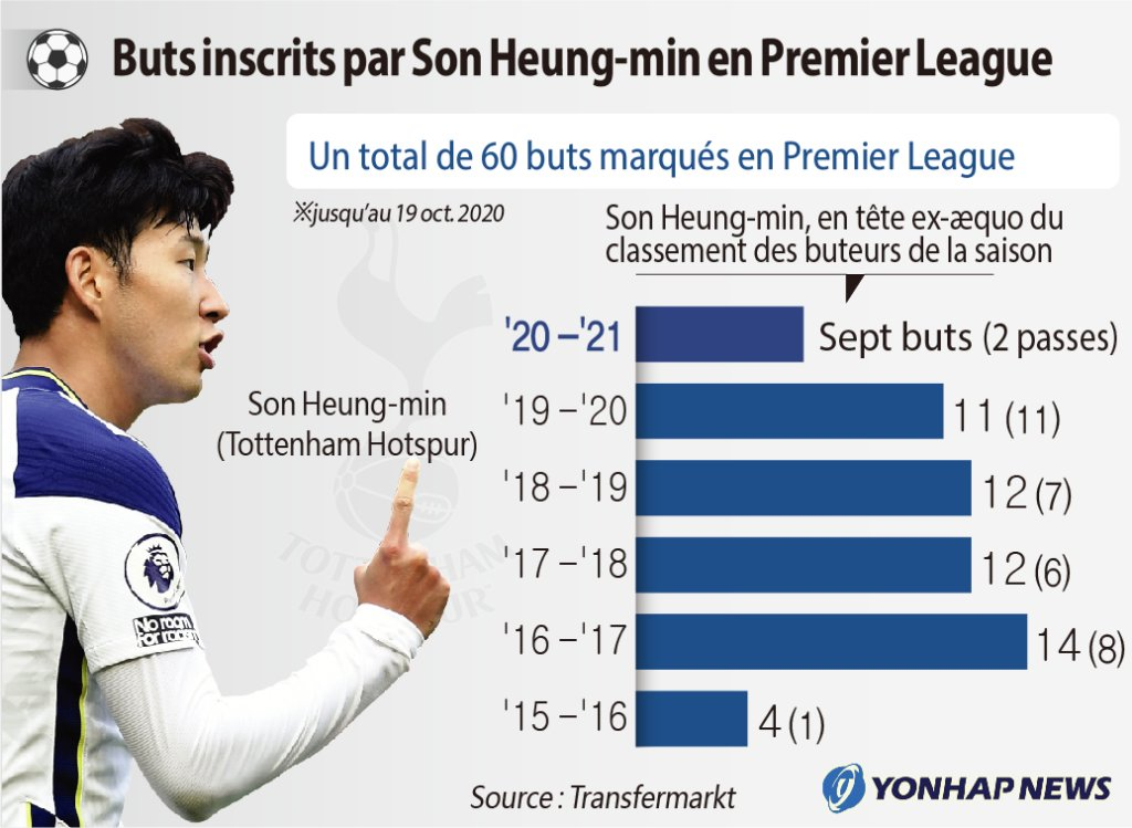 Buts inscrits par Son Heung-min en Premier League