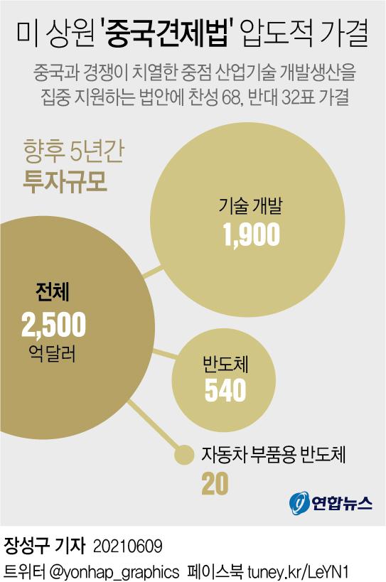 미 상원, 280조원 규모 '중국견제법' 압도적 가결(종합) - 2