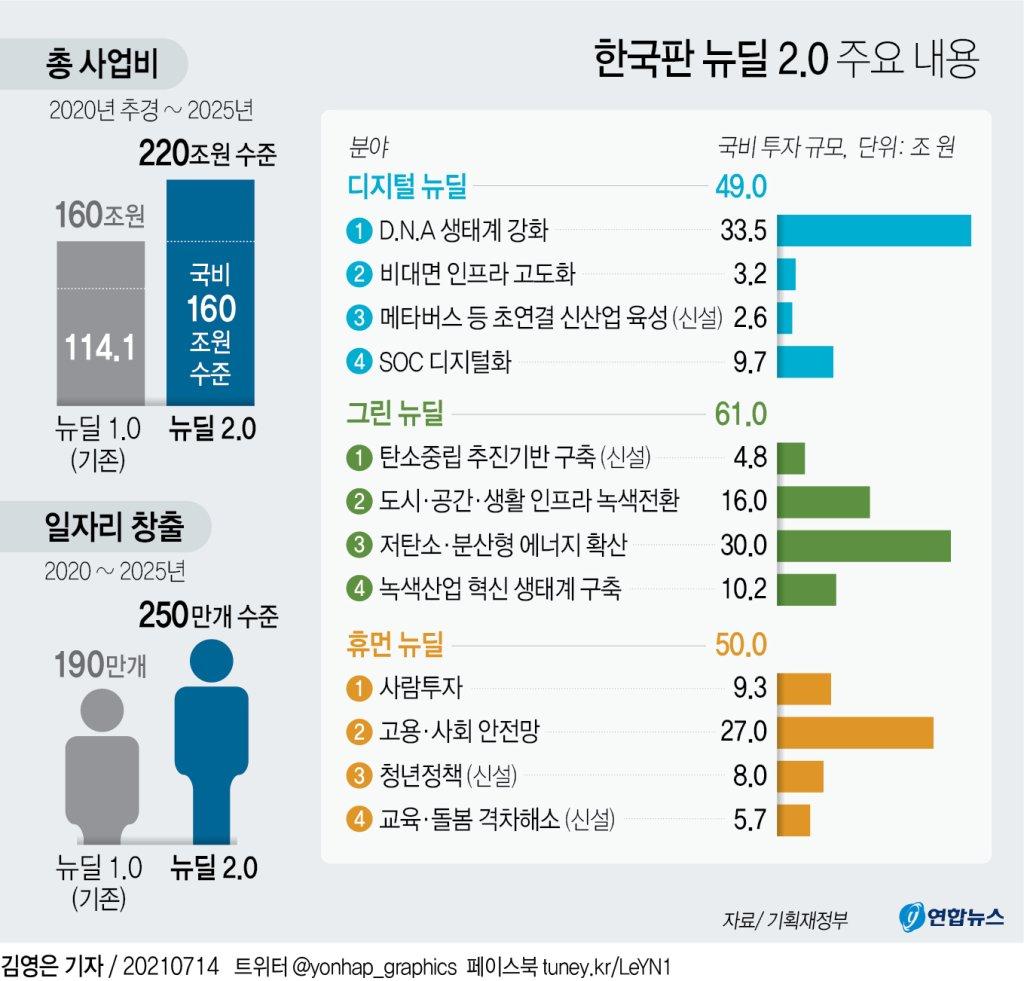 [그래픽] 한국판 뉴딜 2.0 주요 내용