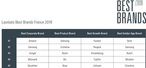 This photo capture from official website of Best Brands France shows rankings of top brands for 2019. (Yonhap)
