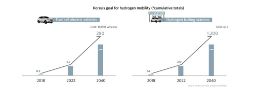 Shown in this graph provided by the Ministry of Trade, Industry, and Energy is the growth forecast of the number of hydrogen fuel cell cars and charging stations in South Korea. (PHOTO NOT FOR SALE) (Yonhap)