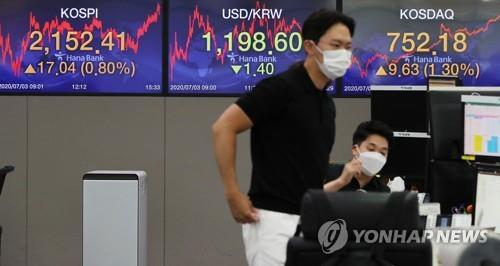 Electronic signboards at the trading room of Hana Bank in Seoul show the benchmark Korea Composite Stock Price Index (KOSPI) have closed at 2,152.41 on July 3, 2020, up 17.04 points, or 0.80 percent, from the previous session's close. (Yonhap)