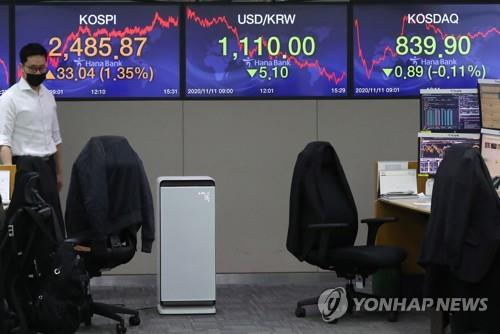 Electronic signboards at a Hana Bank dealing room in Seoul show the benchmark Korea Composite Stock Price Index (KOSPI) closed at 2,485.87 on Nov. 11, 2020, up 33.04 points, or 1.35 percent, from the previous session's close. (Yonhap)