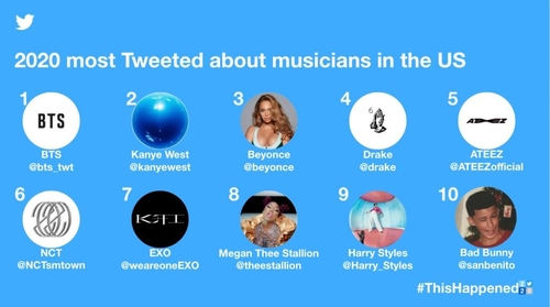 BTS most tweeted about musician in U.S. in 2020