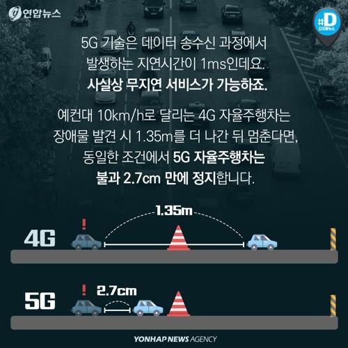 """[카드뉴스] 5G가 도대체 뭐길래…""""상상, 현실이 된다""""8"""