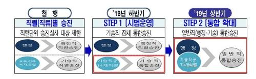 서울시 통합승진제 개념도