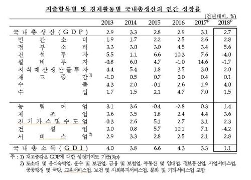 작년 경제성장률 2.7%, 6년만에 최저…4분기는 1.0% 깜짝성장 - 3