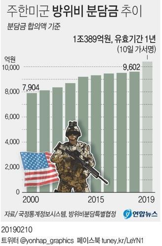 [그래픽] 주한미군 방위비 분담금 추이