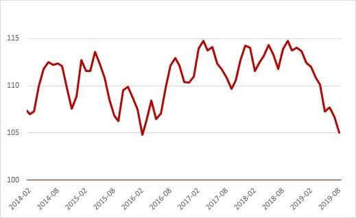 환율 상승에 지난달 원화 실질가치 3년반 만에 최저
