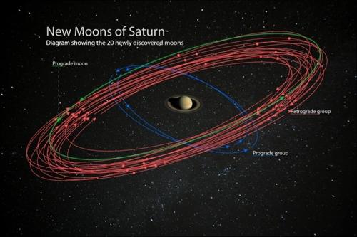 토성에서 새로 발견된 달의 궤도