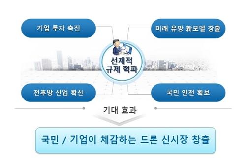 """""""드론택배 2025년 상용화""""…정부"""