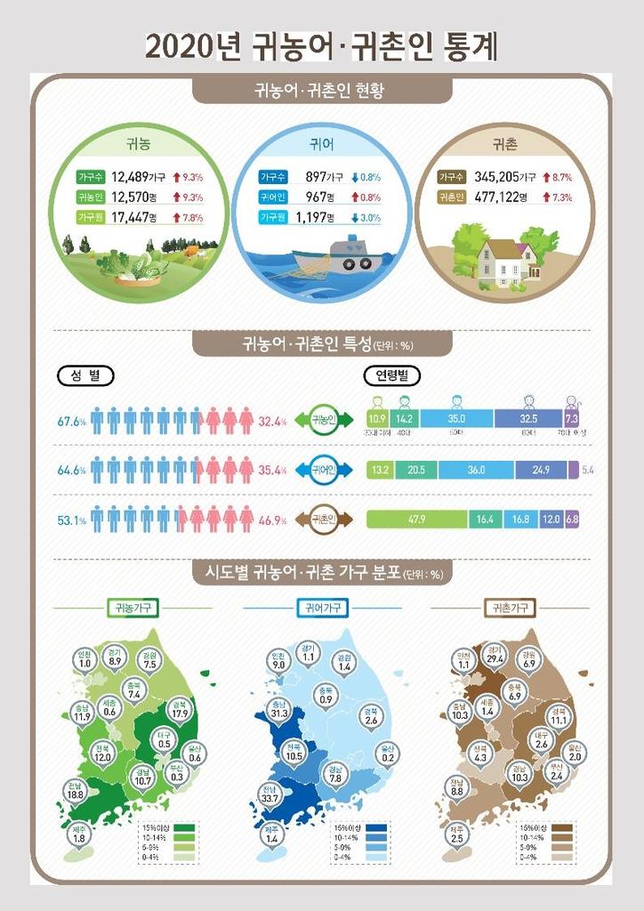 2020년 귀농어·귀촌인 통계