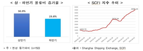 상·하반기 물류비 증가율, SCFI 지수 추이