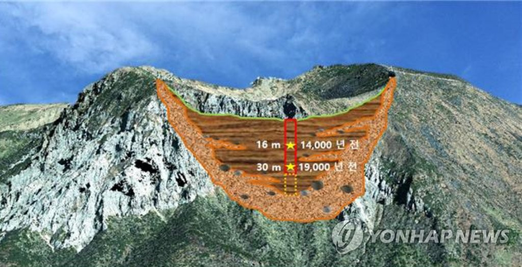 1만9천 년 이전 형성된 백록담 분화구