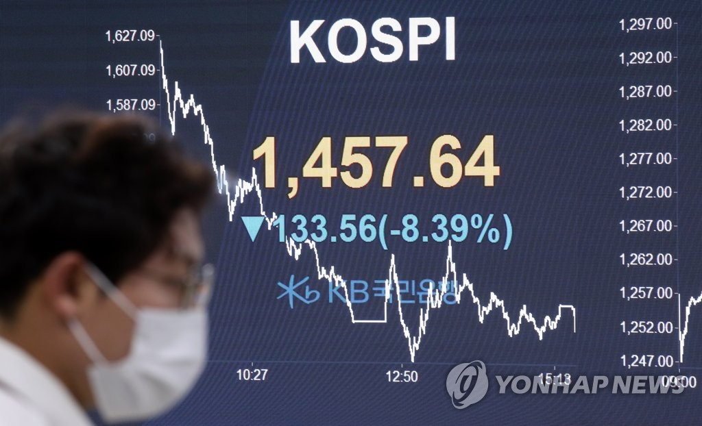 An electronic board at KB Kookmin Bank in Seoul shows the benchmark Korea Composite Stock Price Index (KOSPI) down 8.39 percent to close lower for the seventh consecutive session at 1,457.64 on March 19, 2020, amid the global coronavirus pandemic. (Yonhap)