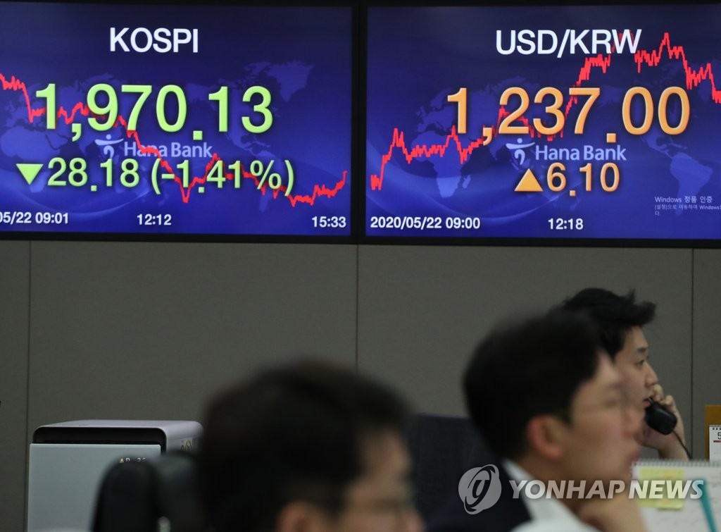 Electronic signboards at a KEB Hana Bank trading room in Seoul show the benchmark Korea Composite Stock Price Index (KOSPI) having lost 28.18 points, or 1.41 percent, to close at 1,970.13 on May 22, 2020, while the Korean won fell against the U.S. dollar. (Yonhap)