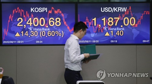 KOSPI surpasses 2,400 line